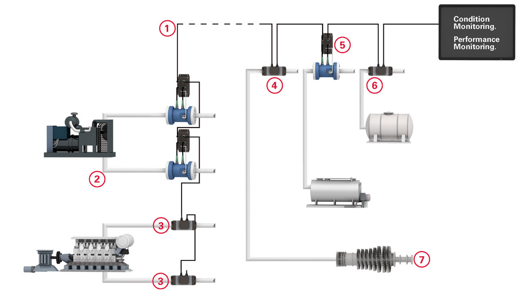 flow measurement technology smart solution sketch installation step by step